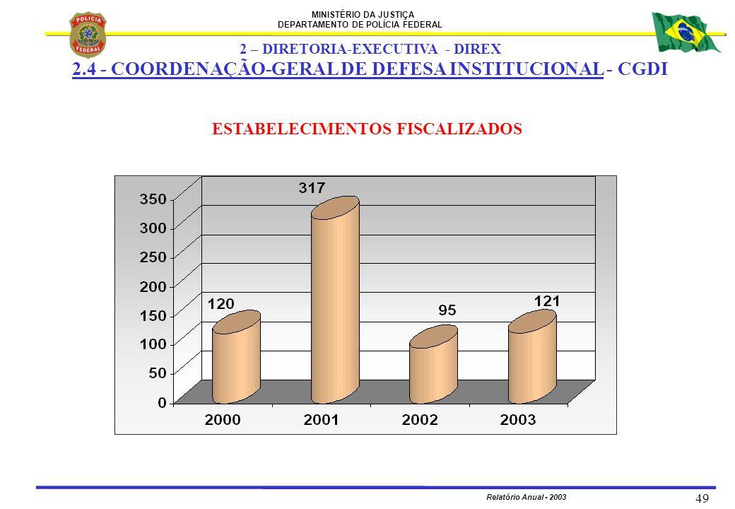 MINISTÉRIO DA JUSTIÇA DEPARTAMENTO DE POLÍCIA FEDERAL Relatório Anual - 2003 49 ESTABELECIMENTOS FISCALIZADOS 2 – DIRETORIA-EXECUTIVA - DIREX 2.4 - CO