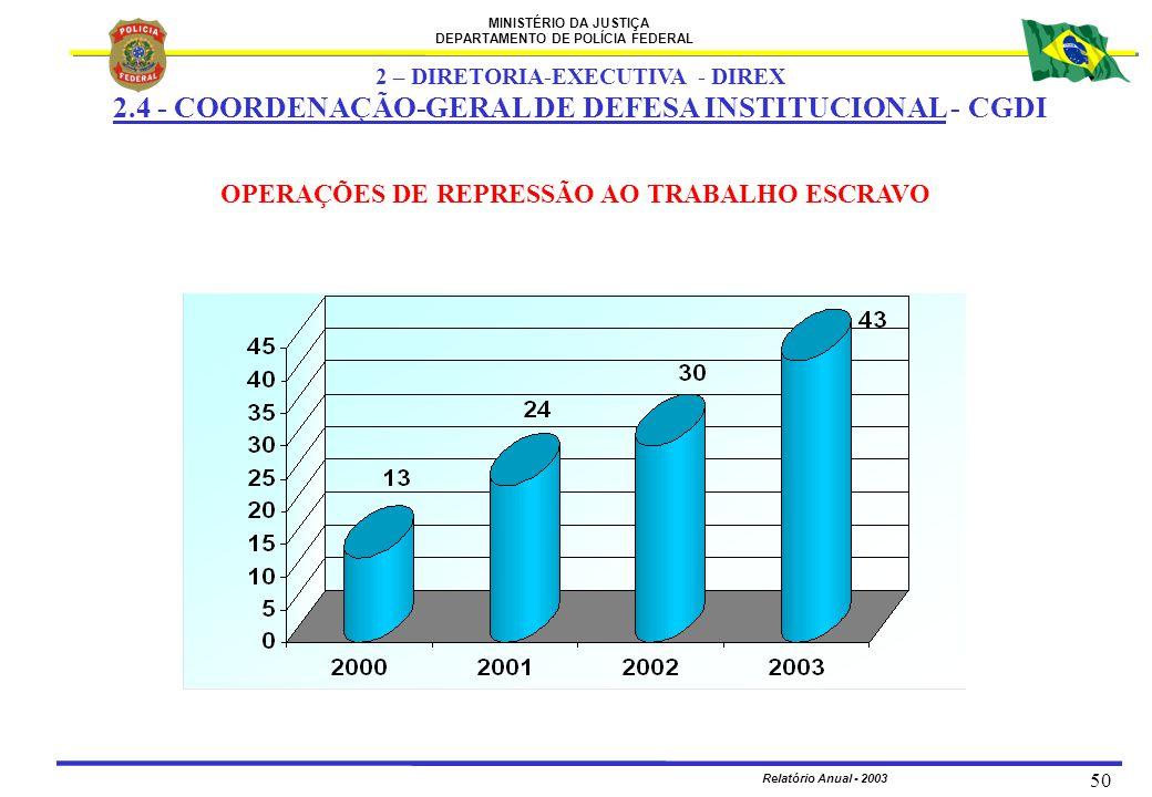 MINISTÉRIO DA JUSTIÇA DEPARTAMENTO DE POLÍCIA FEDERAL Relatório Anual - 2003 50 OPERAÇÕES DE REPRESSÃO AO TRABALHO ESCRAVO 2 – DIRETORIA-EXECUTIVA - D