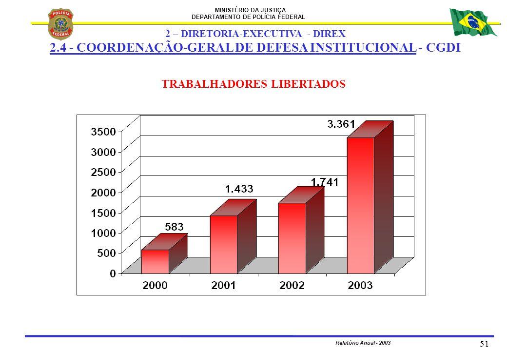 MINISTÉRIO DA JUSTIÇA DEPARTAMENTO DE POLÍCIA FEDERAL Relatório Anual - 2003 51 TRABALHADORES LIBERTADOS 2 – DIRETORIA-EXECUTIVA - DIREX 2.4 - COORDEN