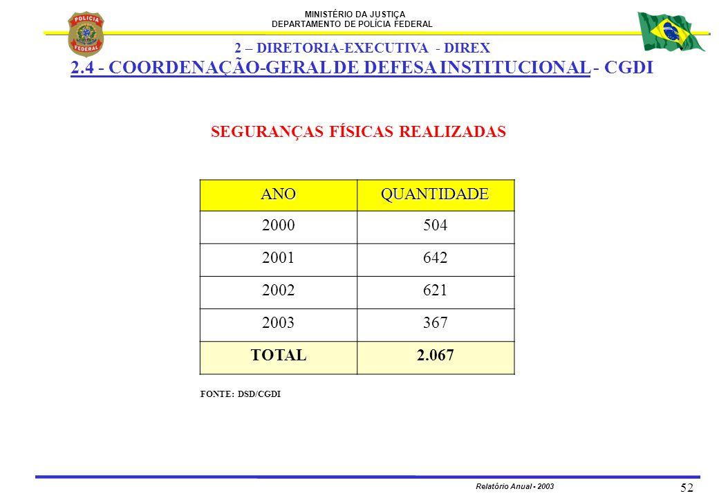 MINISTÉRIO DA JUSTIÇA DEPARTAMENTO DE POLÍCIA FEDERAL Relatório Anual - 2003 52 FONTE: DSD/CGDI SEGURANÇAS FÍSICAS REALIZADAS 2 – DIRETORIA-EXECUTIVA