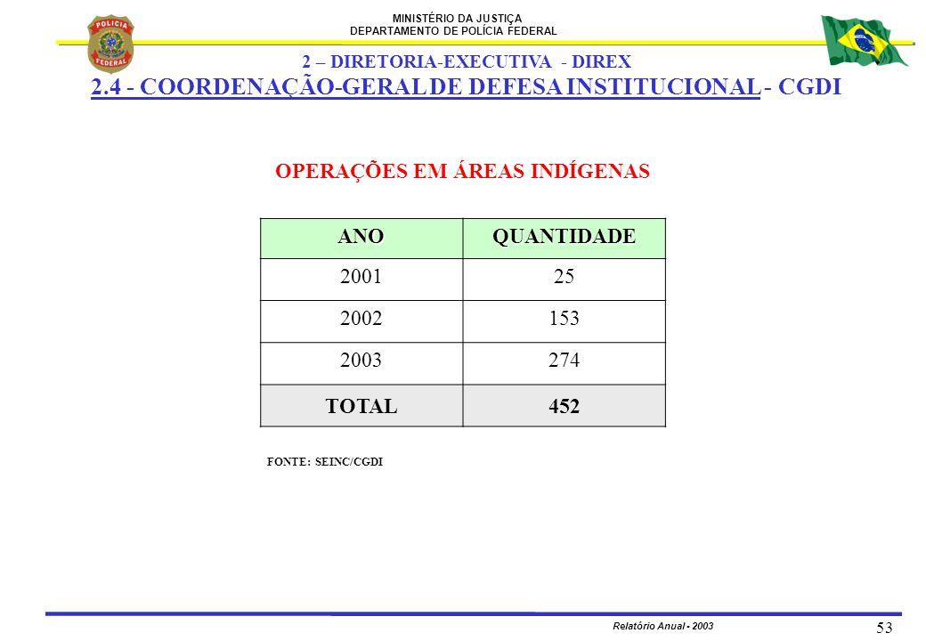 MINISTÉRIO DA JUSTIÇA DEPARTAMENTO DE POLÍCIA FEDERAL Relatório Anual - 2003 53 FONTE: SEINC/CGDI OPERAÇÕES EM ÁREAS INDÍGENAS 2 – DIRETORIA-EXECUTIVA