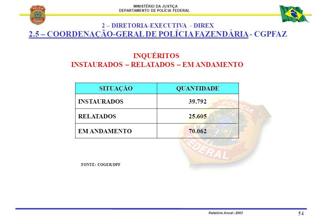 MINISTÉRIO DA JUSTIÇA DEPARTAMENTO DE POLÍCIA FEDERAL Relatório Anual - 2003 54 2 – DIRETORIA-EXECUTIVA - DIREX 2.5 – COORDENAÇÃO-GERAL DE POLÍCIA FAZ