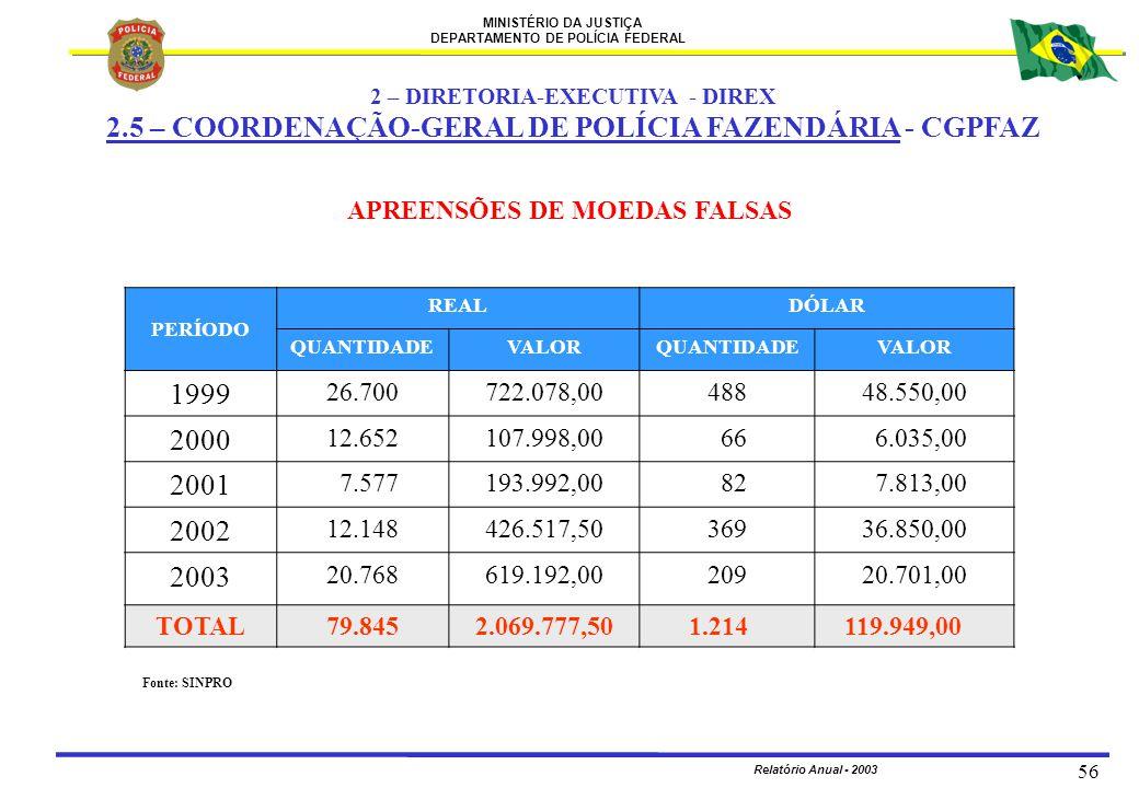 MINISTÉRIO DA JUSTIÇA DEPARTAMENTO DE POLÍCIA FEDERAL Relatório Anual - 2003 56 APREENSÕES DE MOEDAS FALSAS PERÍODO REALDÓLAR QUANTIDADEVALORQUANTIDAD