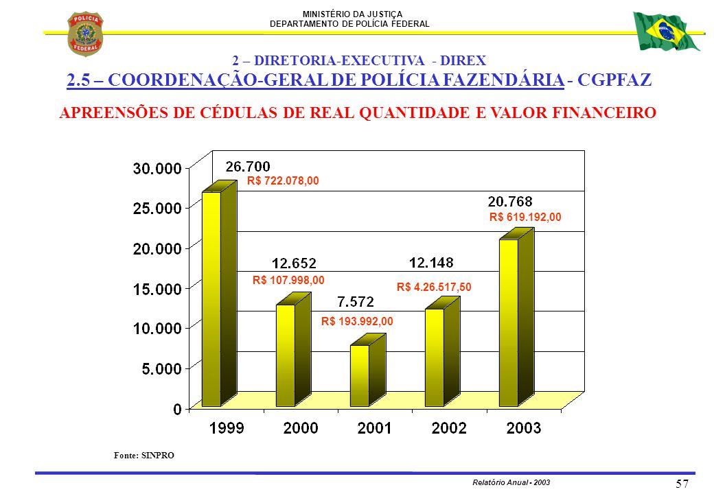 MINISTÉRIO DA JUSTIÇA DEPARTAMENTO DE POLÍCIA FEDERAL Relatório Anual - 2003 57 APREENSÕES DE CÉDULAS DE REAL QUANTIDADE E VALOR FINANCEIRO Fonte: SIN
