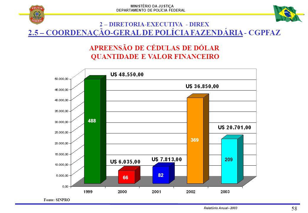 MINISTÉRIO DA JUSTIÇA DEPARTAMENTO DE POLÍCIA FEDERAL Relatório Anual - 2003 58 APREENSÃO DE CÉDULAS DE DÓLAR QUANTIDADE E VALOR FINANCEIRO 488 66 82