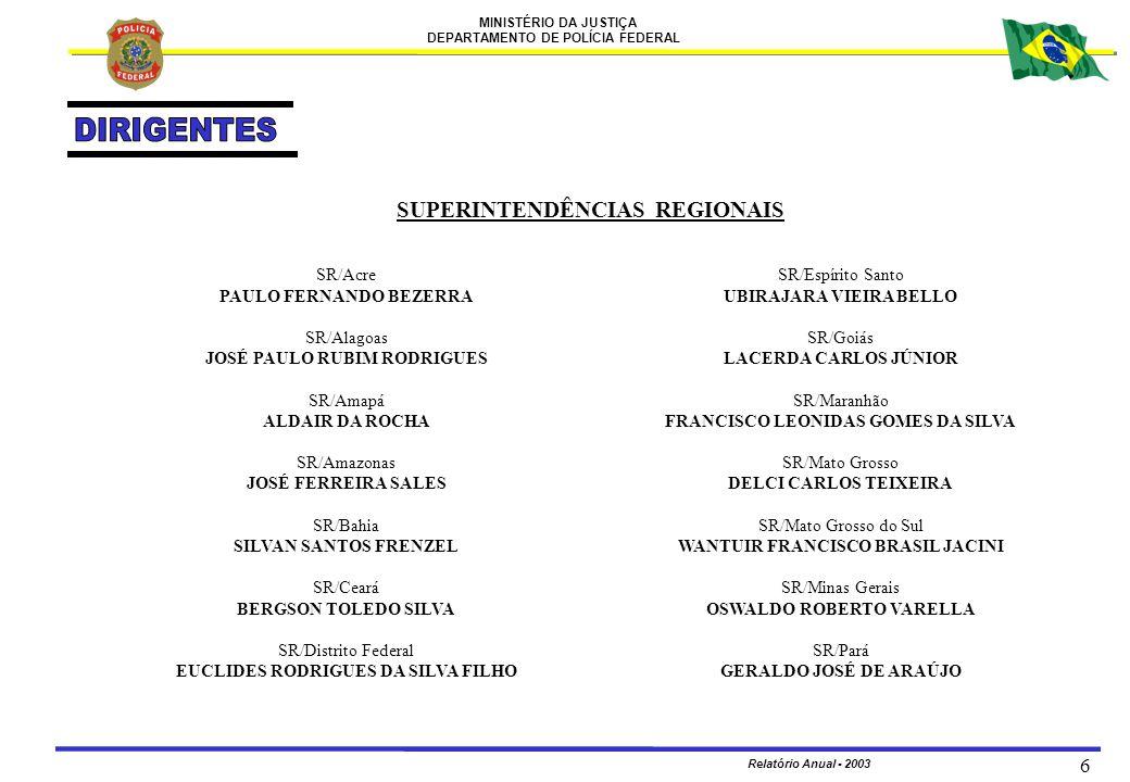 MINISTÉRIO DA JUSTIÇA DEPARTAMENTO DE POLÍCIA FEDERAL Relatório Anual - 2003 7 SUPERINTENDÊNCIAS REGIONAIS SR/Paraíba MARCELO MONTEIRO DE BARROS FONSECA SR/Paraná JABER MAKUL HANNA SAADI SR/Pernambuco WILSON SALLES DAMÁZIO SR/Piauí CARLOS ROGÉRIO FERREIRA COTA SR/Rio de Janeiro ROBERTO PRECIOSO JÚNIOR SR/Rio Grande do Norte AUGUSTO CESAR OLIVEIRA SERRA PINTO SR/Rio Grande do Sul RUBEN ALBINO FOCKINK SR/Rondônia MARCOS AURÉLIO PEREIRA DE MOURA SR/Roraima AGRIPINO OLIVEIRA NETO SR/Santa Catarina RENATO HALFEN DA PORCIÚNCULA SR/São Paulo FRANCISCO BALTAZAR DA SILVA SR/Sergipe KERCIO SILVA PINTO SR/Tocantins RUBEM PAULO DE CARVALHO PATURY FILHO