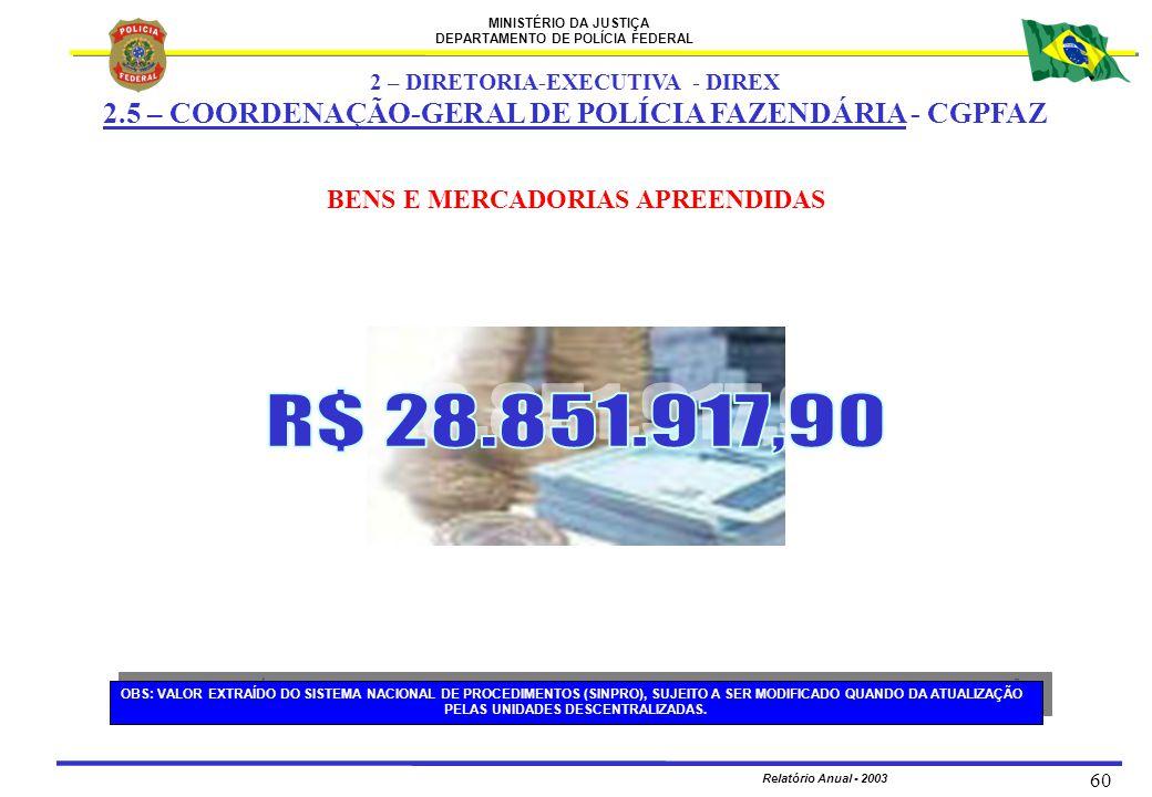 MINISTÉRIO DA JUSTIÇA DEPARTAMENTO DE POLÍCIA FEDERAL Relatório Anual - 2003 60 BENS E MERCADORIAS APREENDIDAS OBS: VALOR EXTRAÍDO DO SISTEMA NACIONAL
