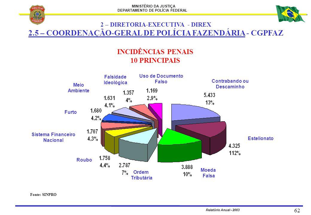 MINISTÉRIO DA JUSTIÇA DEPARTAMENTO DE POLÍCIA FEDERAL Relatório Anual - 2003 62 INCIDÊNCIAS PENAIS 10 PRINCIPAIS Uso de Documento Falso Contrabando ou