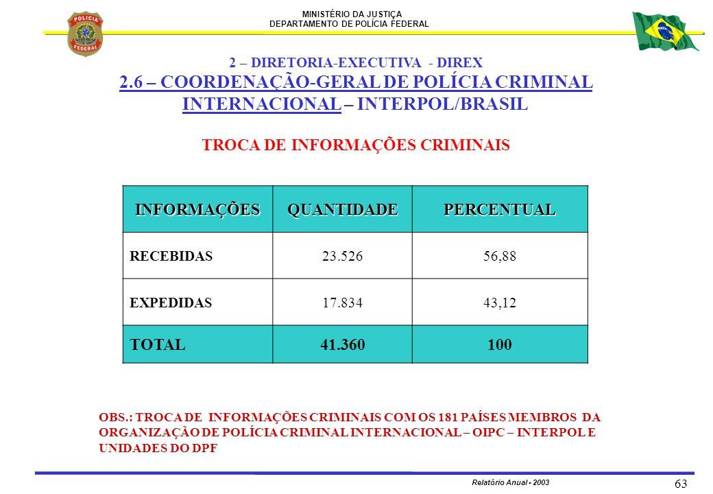 MINISTÉRIO DA JUSTIÇA DEPARTAMENTO DE POLÍCIA FEDERAL Relatório Anual - 2003 63 TROCA DE INFORMAÇÕES CRIMINAIS 2 – DIRETORIA-EXECUTIVA - DIREX 2.6 – C