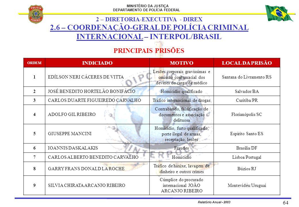 MINISTÉRIO DA JUSTIÇA DEPARTAMENTO DE POLÍCIA FEDERAL Relatório Anual - 2003 64 PRINCIPAIS PRISÕES ORDEM INDICIADOMOTIVOLOCAL DA PRISÃO 1EDÍLSON NERI