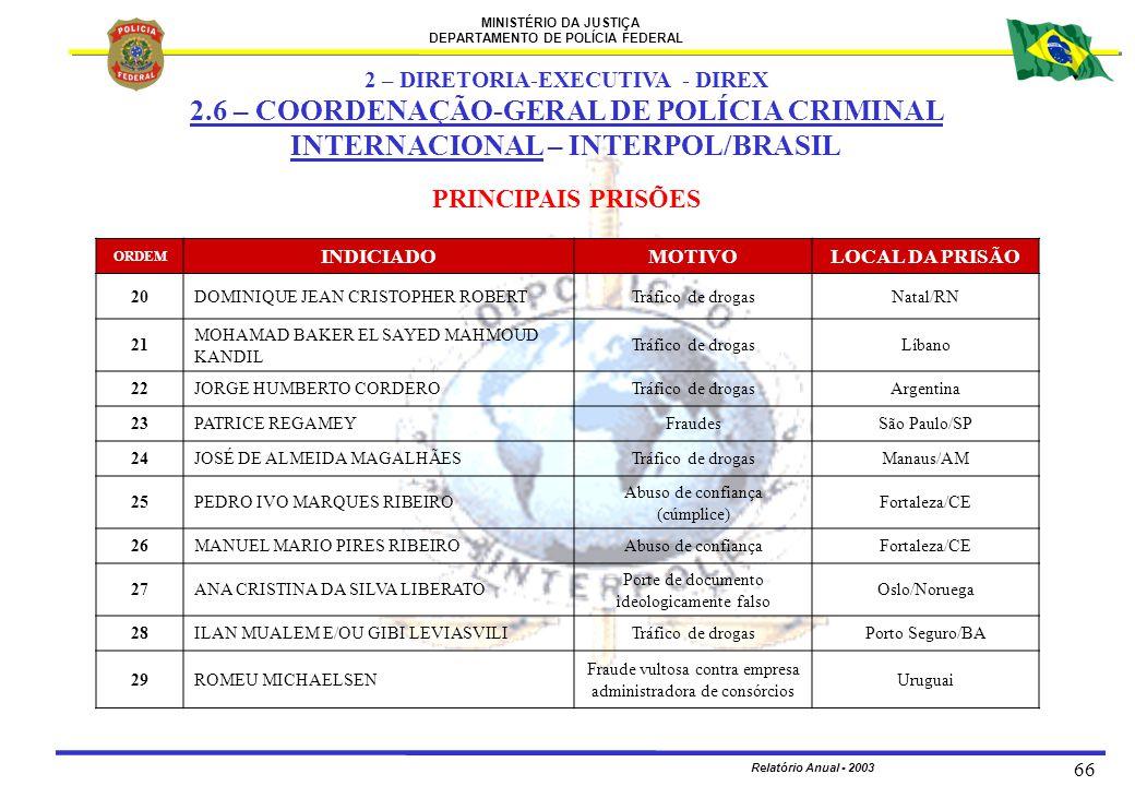 MINISTÉRIO DA JUSTIÇA DEPARTAMENTO DE POLÍCIA FEDERAL Relatório Anual - 2003 66 PRINCIPAIS PRISÕES ORDEM INDICIADOMOTIVOLOCAL DA PRISÃO 20DOMINIQUE JE