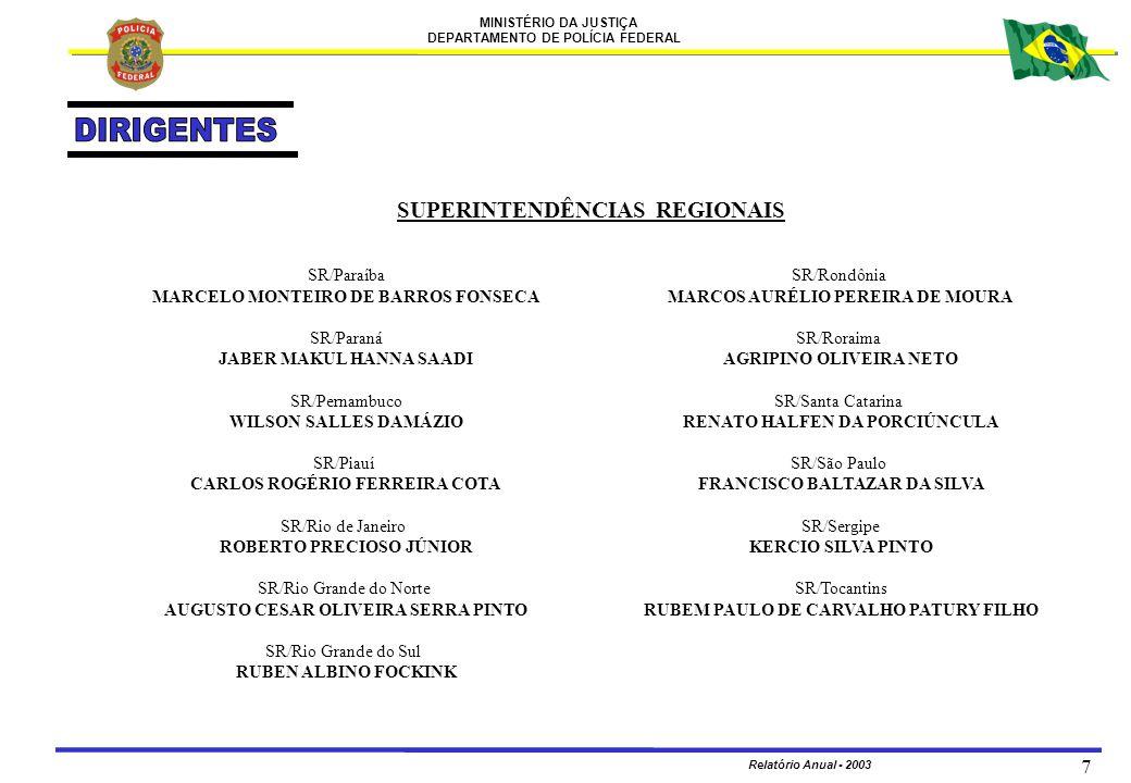 MINISTÉRIO DA JUSTIÇA DEPARTAMENTO DE POLÍCIA FEDERAL Relatório Anual - 2003 198 REALIZAÇÕES ORDEM REALIZAÇÕES 5 Mensagens enviadas e recebidas pelo Serviço de Mensageria: Enviadas 5.358 Recebidas 5.016 TOTAL10.374 6 Assessória técnica na aquisição e instalação de novas centrais telefônicas nas descentralizada e órgãos centrais: - PABX DPF/STS/SP; - PABX SR/PR; - PABX DPF/JVE/SC - PABX INC - PABX DPF/JZO/BA - Ampliação PABX Sede - Projeto Básico e Plano de Trabalho para serviço de Telefonia fixa e celular.