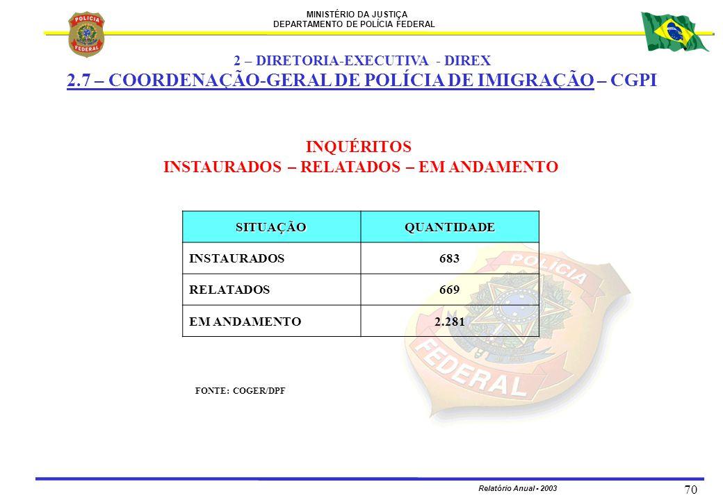 MINISTÉRIO DA JUSTIÇA DEPARTAMENTO DE POLÍCIA FEDERAL Relatório Anual - 2003 70 2 – DIRETORIA-EXECUTIVA - DIREX 2.7 – COORDENAÇÃO-GERAL DE POLÍCIA DE