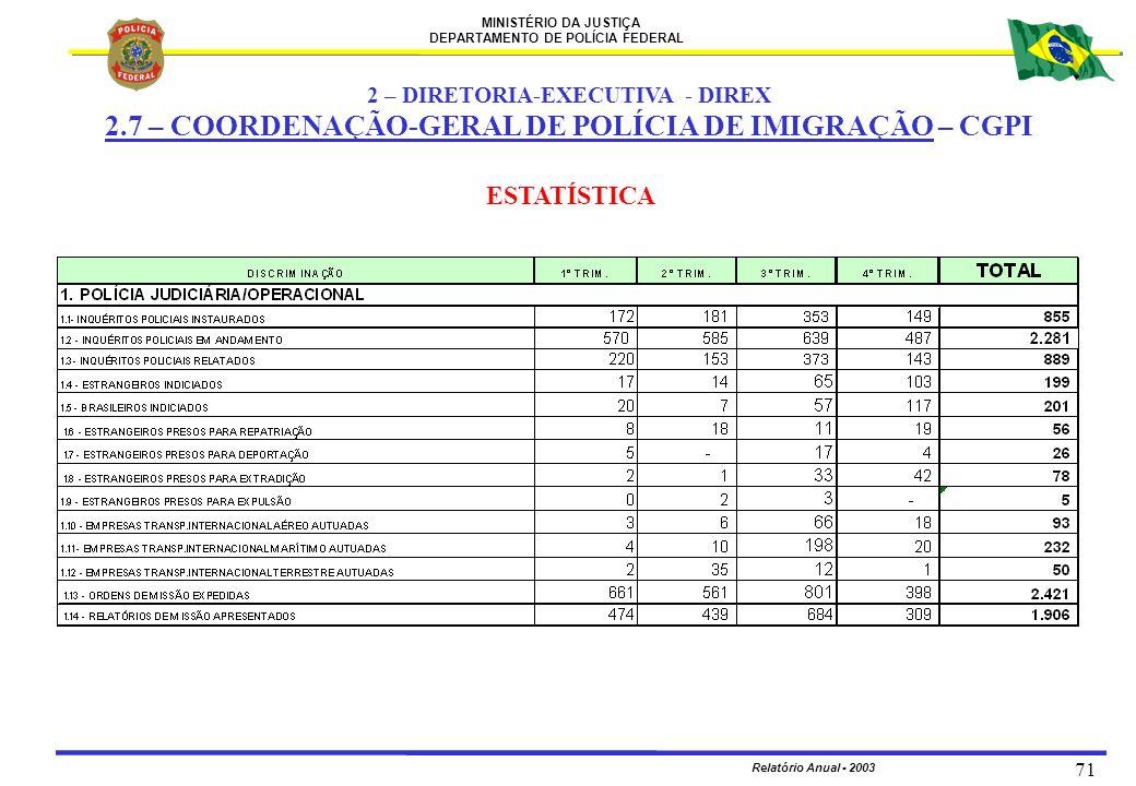 MINISTÉRIO DA JUSTIÇA DEPARTAMENTO DE POLÍCIA FEDERAL Relatório Anual - 2003 71 ESTATÍSTICA 2 – DIRETORIA-EXECUTIVA - DIREX 2.7 – COORDENAÇÃO-GERAL DE