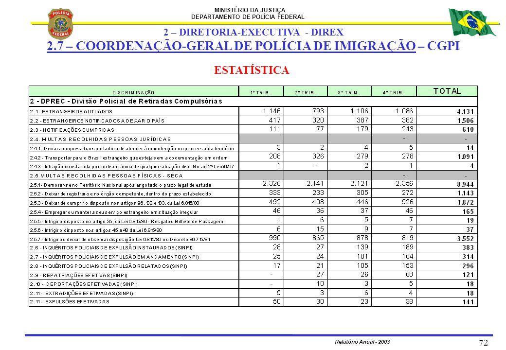 MINISTÉRIO DA JUSTIÇA DEPARTAMENTO DE POLÍCIA FEDERAL Relatório Anual - 2003 72 2 – DIRETORIA-EXECUTIVA - DIREX 2.7 – COORDENAÇÃO-GERAL DE POLÍCIA DE