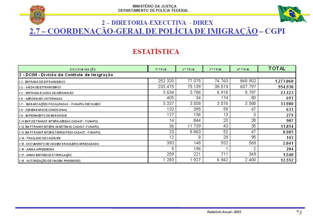 MINISTÉRIO DA JUSTIÇA DEPARTAMENTO DE POLÍCIA FEDERAL Relatório Anual - 2003 73 ESTATÍSTICA 2 – DIRETORIA-EXECUTIVA - DIREX 2.7 – COORDENAÇÃO-GERAL DE