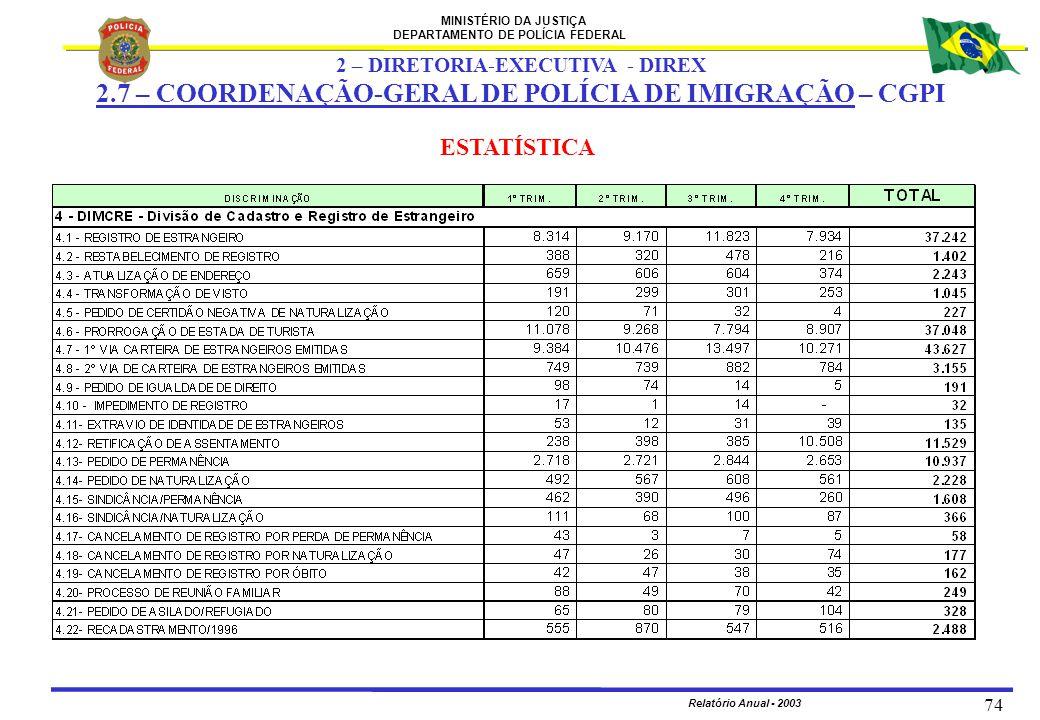 MINISTÉRIO DA JUSTIÇA DEPARTAMENTO DE POLÍCIA FEDERAL Relatório Anual - 2003 74 2 – DIRETORIA-EXECUTIVA - DIREX 2.7 – COORDENAÇÃO-GERAL DE POLÍCIA DE