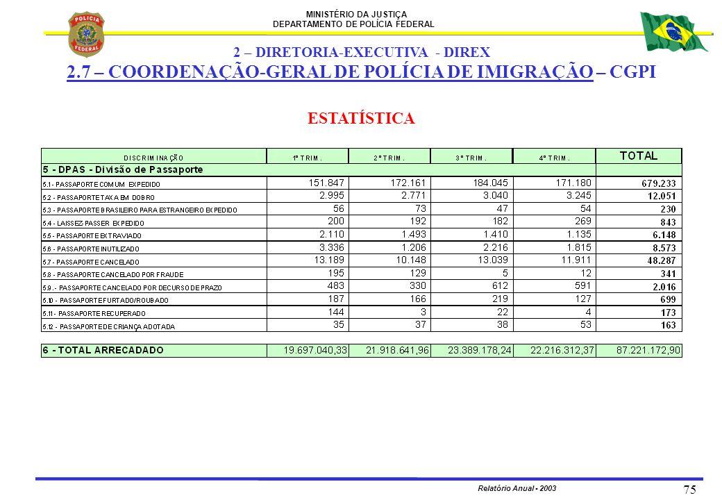 MINISTÉRIO DA JUSTIÇA DEPARTAMENTO DE POLÍCIA FEDERAL Relatório Anual - 2003 75 ESTATÍSTICA 2 – DIRETORIA-EXECUTIVA - DIREX 2.7 – COORDENAÇÃO-GERAL DE