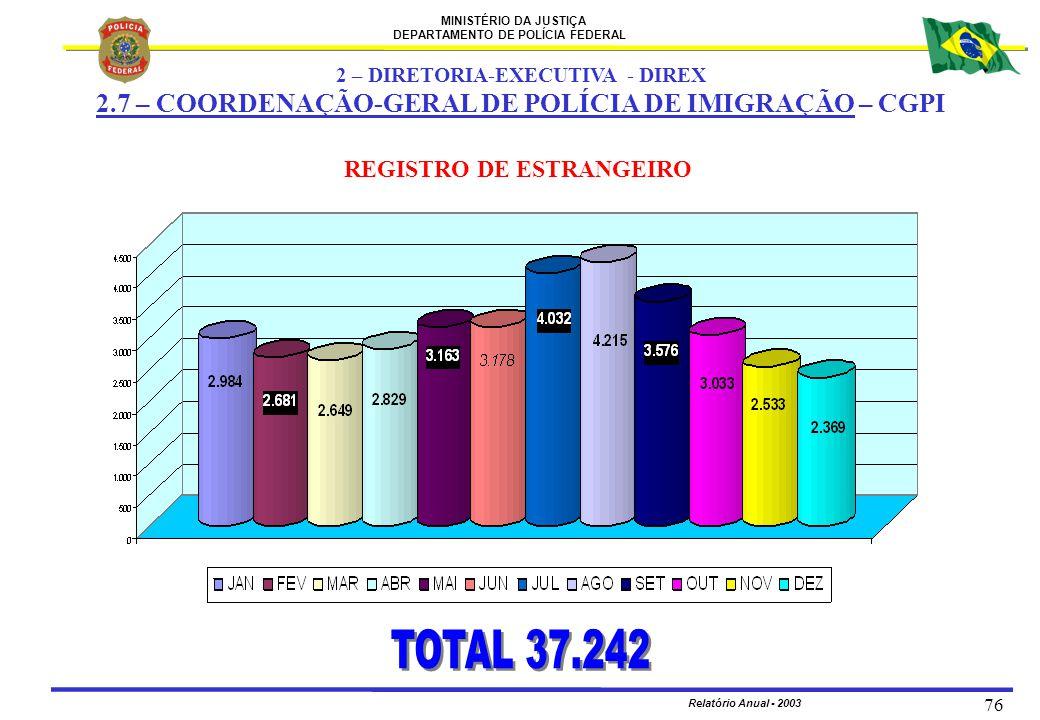 MINISTÉRIO DA JUSTIÇA DEPARTAMENTO DE POLÍCIA FEDERAL Relatório Anual - 2003 76 REGISTRO DE ESTRANGEIRO 2 – DIRETORIA-EXECUTIVA - DIREX 2.7 – COORDENA