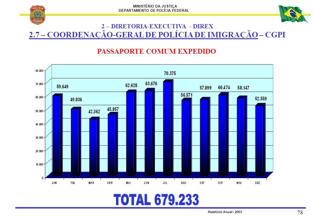 MINISTÉRIO DA JUSTIÇA DEPARTAMENTO DE POLÍCIA FEDERAL Relatório Anual - 2003 78 PASSAPORTE COMUM EXPEDIDO 2 – DIRETORIA-EXECUTIVA - DIREX 2.7 – COORDE