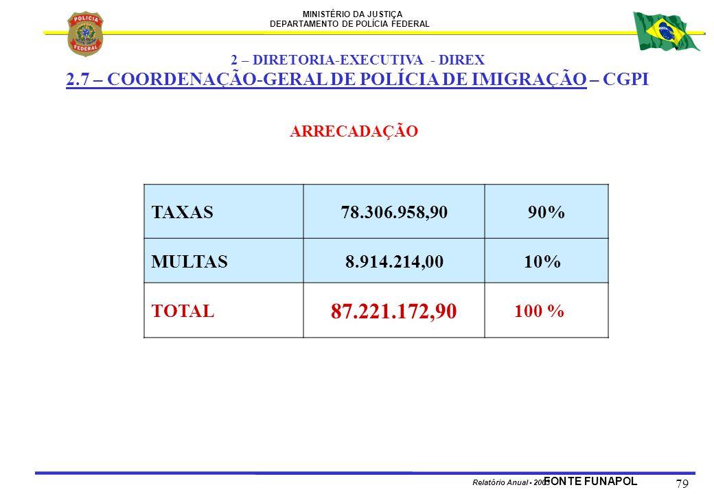 MINISTÉRIO DA JUSTIÇA DEPARTAMENTO DE POLÍCIA FEDERAL Relatório Anual - 2003 79 ARRECADAÇÃO TAXAS78.306.958,90 90% MULTAS8.914.214,00 10% TOTAL 87.221