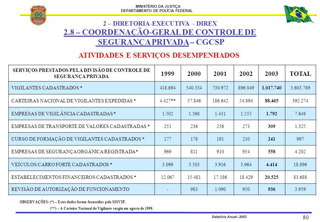 MINISTÉRIO DA JUSTIÇA DEPARTAMENTO DE POLÍCIA FEDERAL Relatório Anual - 2003 80 2 – DIRETORIA-EXECUTIVA - DIREX 2.8 – COORDENAÇÃO-GERAL DE CONTROLE DE
