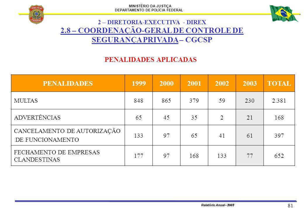 MINISTÉRIO DA JUSTIÇA DEPARTAMENTO DE POLÍCIA FEDERAL Relatório Anual - 2003 81 Relatório Anual - 1991 PENALIDADES APLICADAS PENALIDADES19992000200120