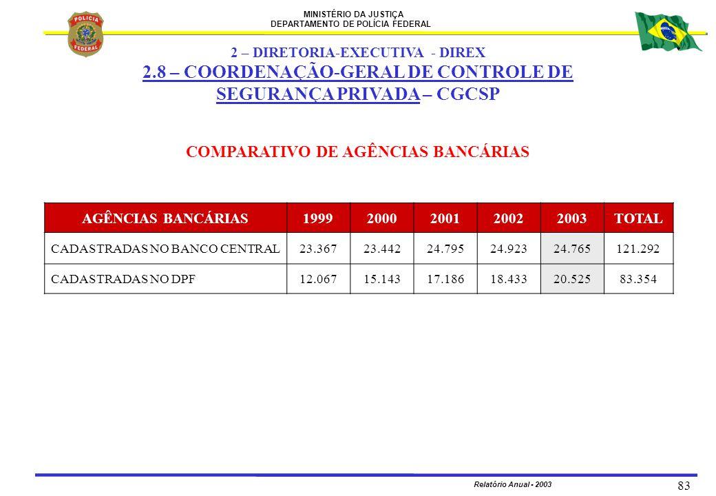 MINISTÉRIO DA JUSTIÇA DEPARTAMENTO DE POLÍCIA FEDERAL Relatório Anual - 2003 83 COMPARATIVO DE AGÊNCIAS BANCÁRIAS AGÊNCIAS BANCÁRIAS199920002001200220
