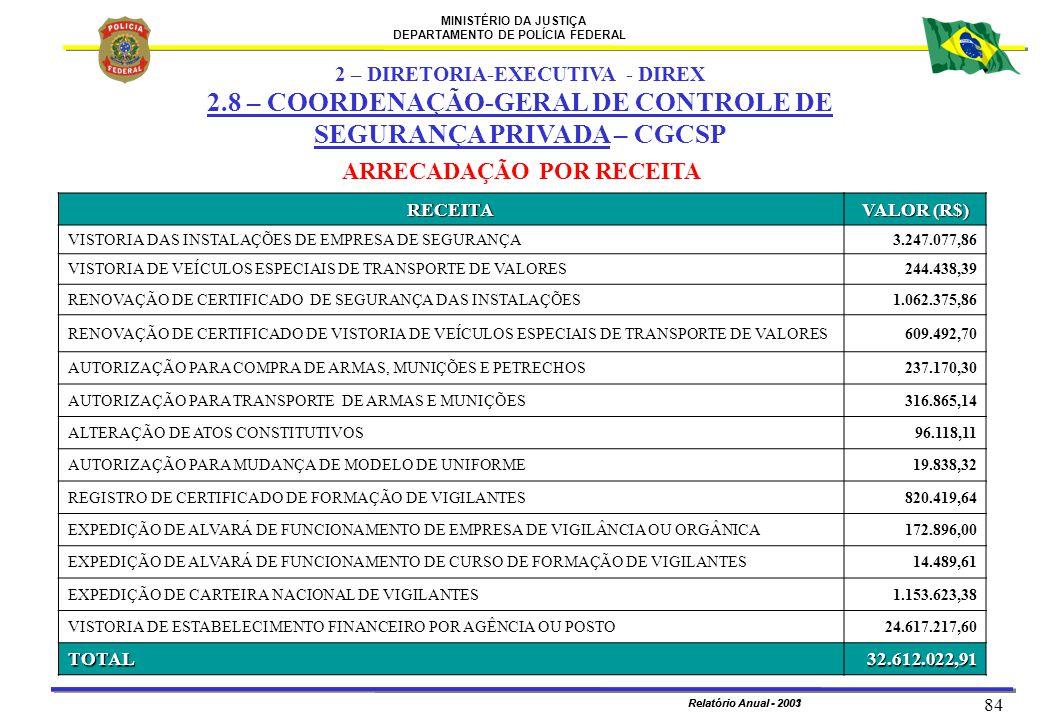 MINISTÉRIO DA JUSTIÇA DEPARTAMENTO DE POLÍCIA FEDERAL Relatório Anual - 2003 84 Relatório Anual - 2001 ARRECADAÇÃO POR RECEITA RECEITA VALOR (R$) VIST