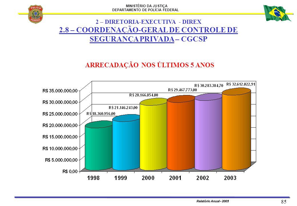MINISTÉRIO DA JUSTIÇA DEPARTAMENTO DE POLÍCIA FEDERAL Relatório Anual - 2003 85 Relatório Anual - 2001 ARRECADAÇÃO NOS ÚLTIMOS 5 ANOS 2 – DIRETORIA-EX