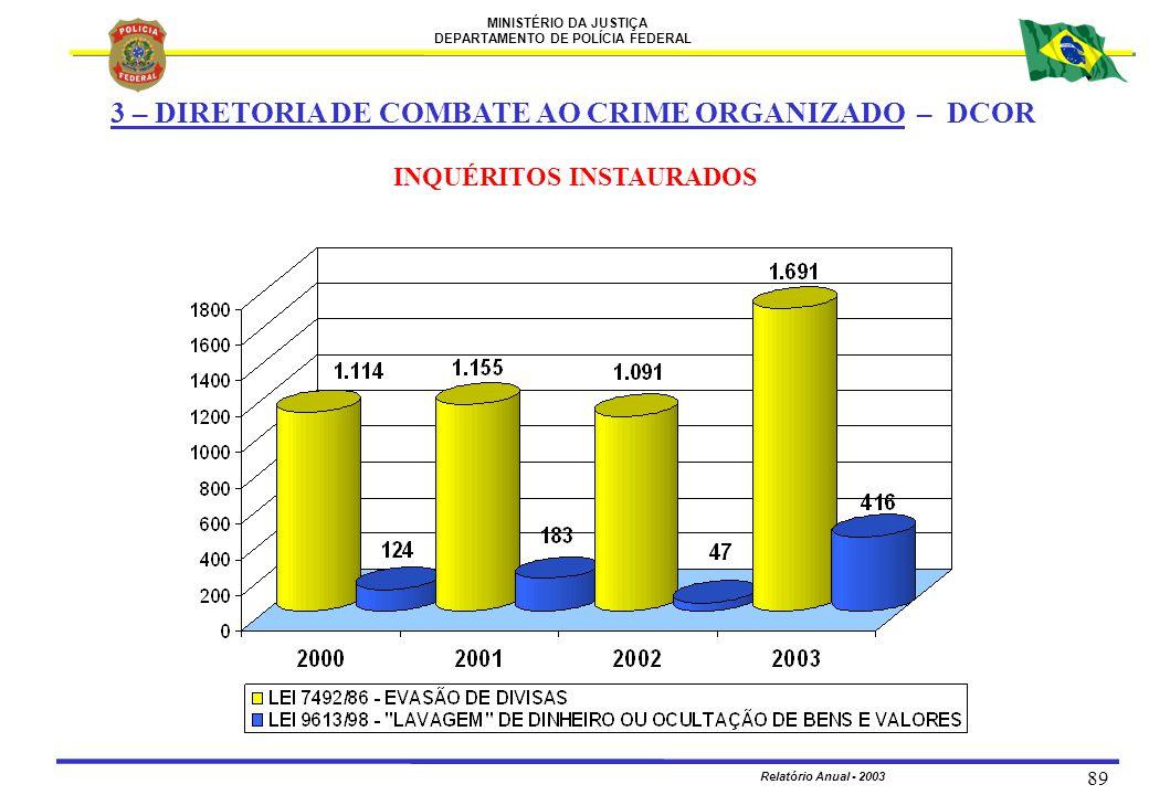MINISTÉRIO DA JUSTIÇA DEPARTAMENTO DE POLÍCIA FEDERAL Relatório Anual - 2003 89 INQUÉRITOS INSTAURADOS 3 – DIRETORIA DE COMBATE AO CRIME ORGANIZADO –