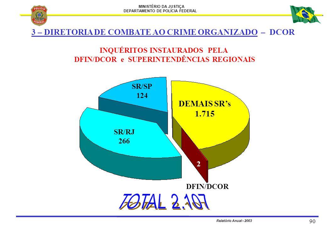 MINISTÉRIO DA JUSTIÇA DEPARTAMENTO DE POLÍCIA FEDERAL Relatório Anual - 2003 90 DFIN/DCOR SR/RJ 266 DEMAIS SR's 1.715 SR/SP 124 2 INQUÉRITOS INSTAURAD