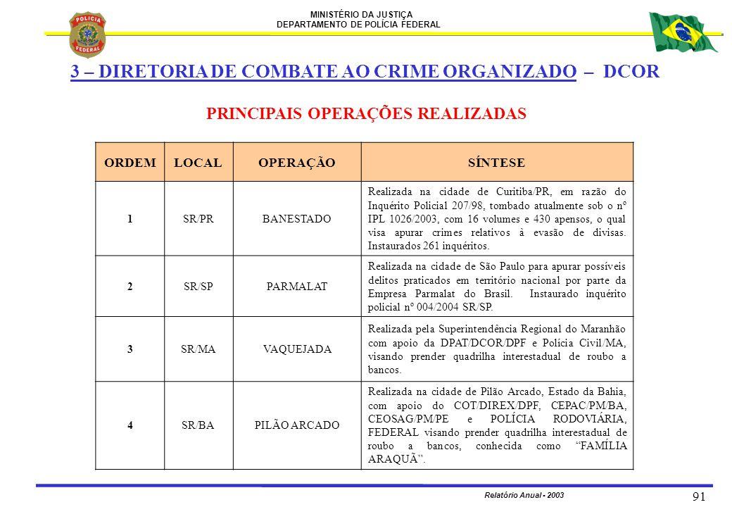 MINISTÉRIO DA JUSTIÇA DEPARTAMENTO DE POLÍCIA FEDERAL Relatório Anual - 2003 91 PRINCIPAIS OPERAÇÕES REALIZADAS ORDEMLOCALOPERAÇÃOSÍNTESE 1SR/PRBANEST