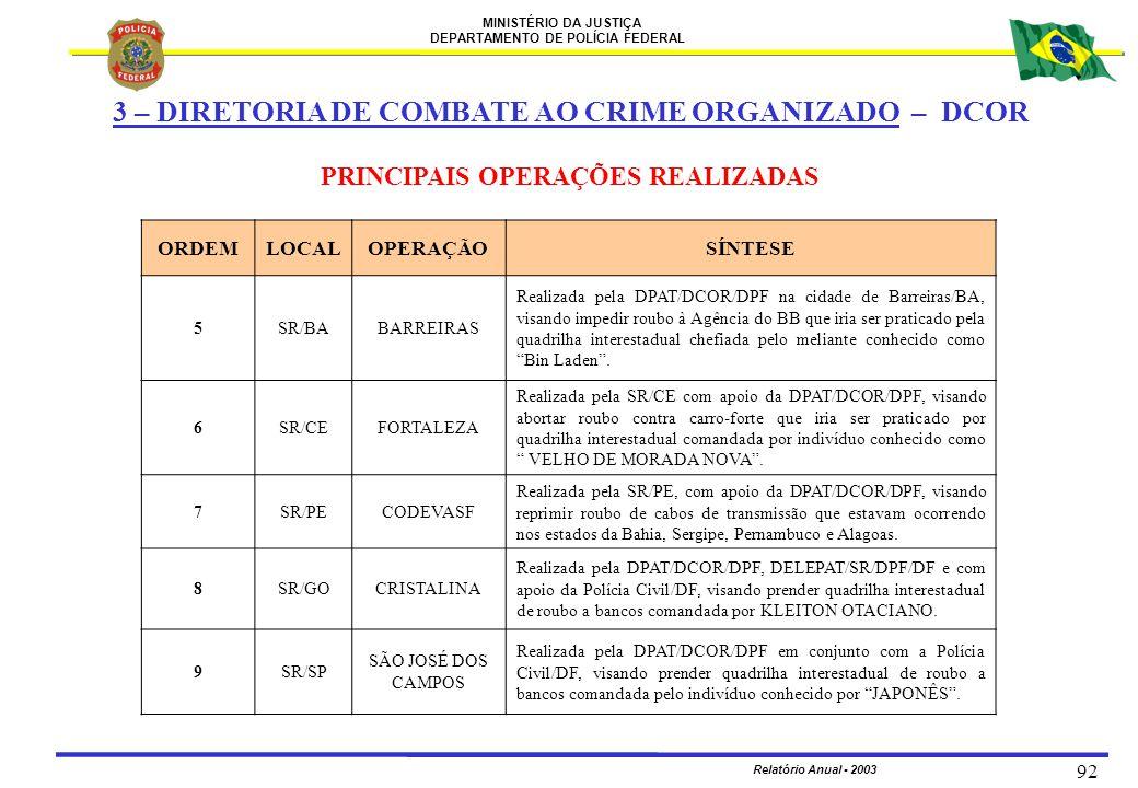 MINISTÉRIO DA JUSTIÇA DEPARTAMENTO DE POLÍCIA FEDERAL Relatório Anual - 2003 92 ORDEMLOCALOPERAÇÃOSÍNTESE 5SR/BABARREIRAS Realizada pela DPAT/DCOR/DPF