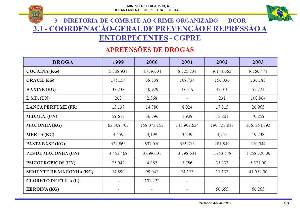 MINISTÉRIO DA JUSTIÇA DEPARTAMENTO DE POLÍCIA FEDERAL Relatório Anual - 2003 95 APREENSÕES DE DROGAS DROGA19992000200120022003 COCAÍNA (KG)5.709,9344.