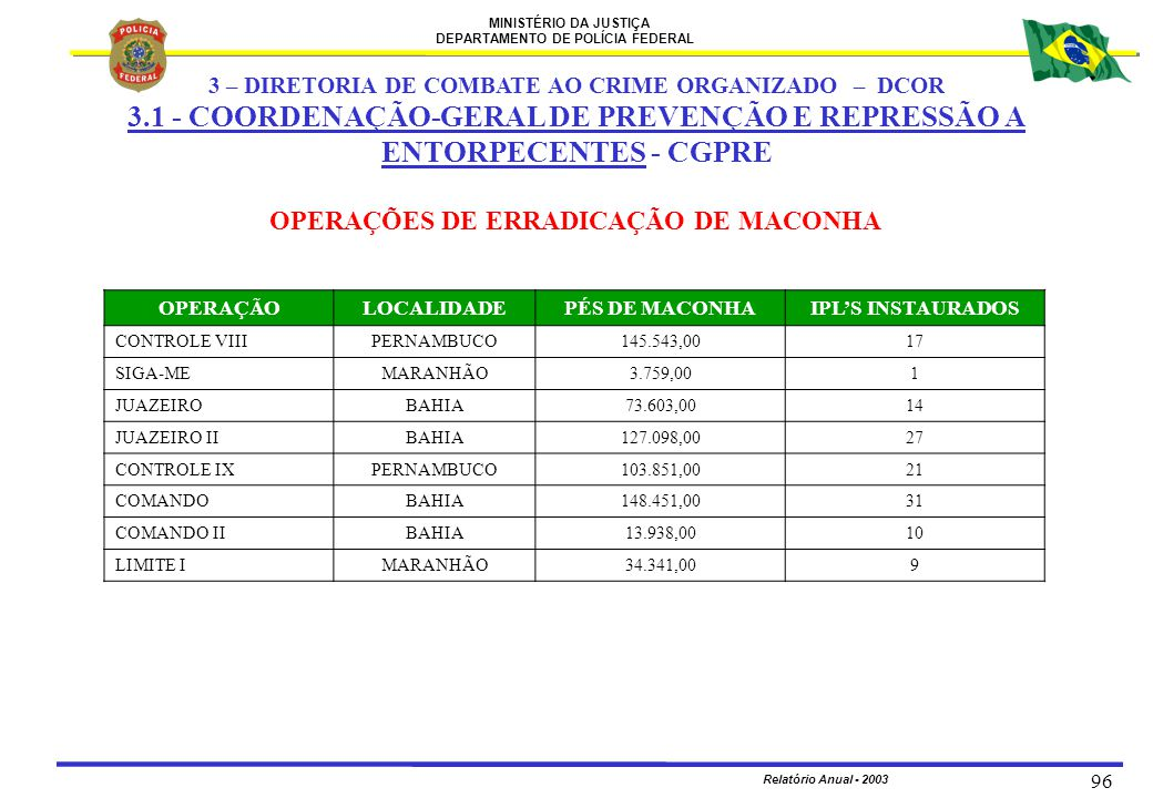 MINISTÉRIO DA JUSTIÇA DEPARTAMENTO DE POLÍCIA FEDERAL Relatório Anual - 2003 96 OPERAÇÕES DE ERRADICAÇÃO DE MACONHA OPERAÇÃOLOCALIDADEPÉS DE MACONHAIP