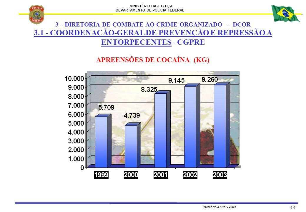 MINISTÉRIO DA JUSTIÇA DEPARTAMENTO DE POLÍCIA FEDERAL Relatório Anual - 2003 98 APREENSÕES DE COCAÍNA (KG) 3 – DIRETORIA DE COMBATE AO CRIME ORGANIZAD