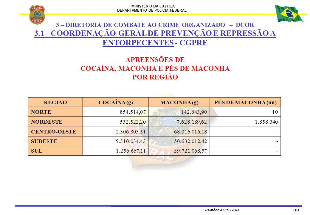 MINISTÉRIO DA JUSTIÇA DEPARTAMENTO DE POLÍCIA FEDERAL Relatório Anual - 2003 99 APREENSÕES DE COCAÍNA, MACONHA E PÉS DE MACONHA POR REGIÃO REGIÃOCOCAÍ