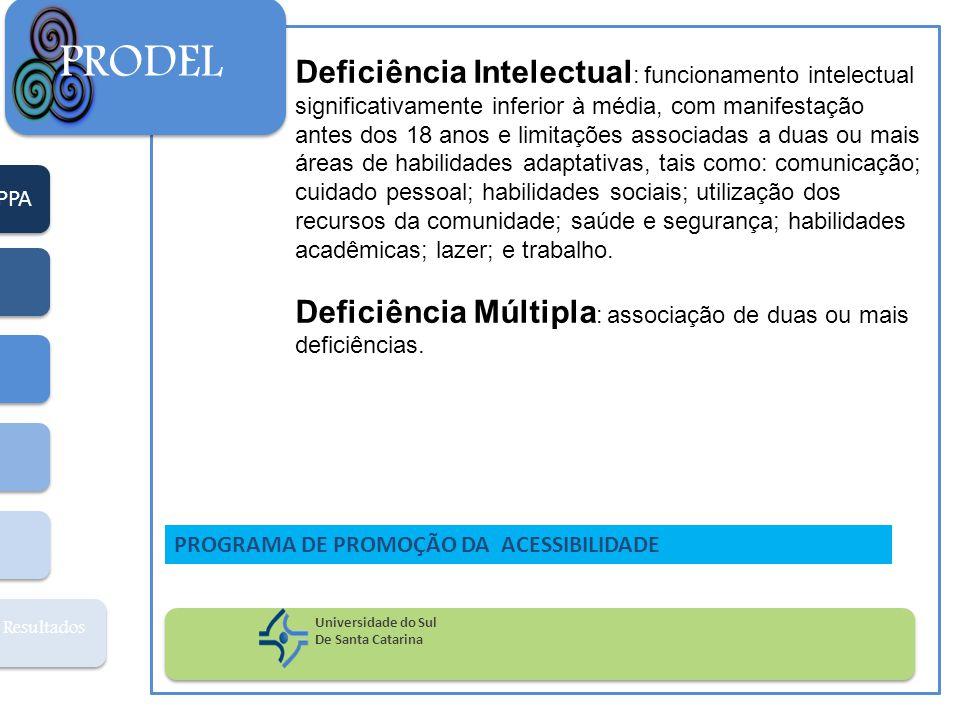 PPA Resultados PRODEL Universidade do Sul De Santa Catarina PROGRAMA DE PROMOÇÃO DA ACESSIBILIDADE Deficiência Intelectual : funcionamento intelectual