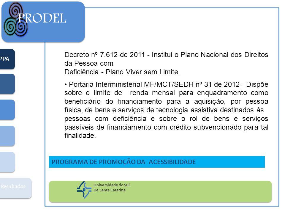 PPA Resultados PRODEL Universidade do Sul De Santa Catarina PROGRAMA DE PROMOÇÃO DA ACESSIBILIDADE O que você entende por Barreiras Atitudinais?