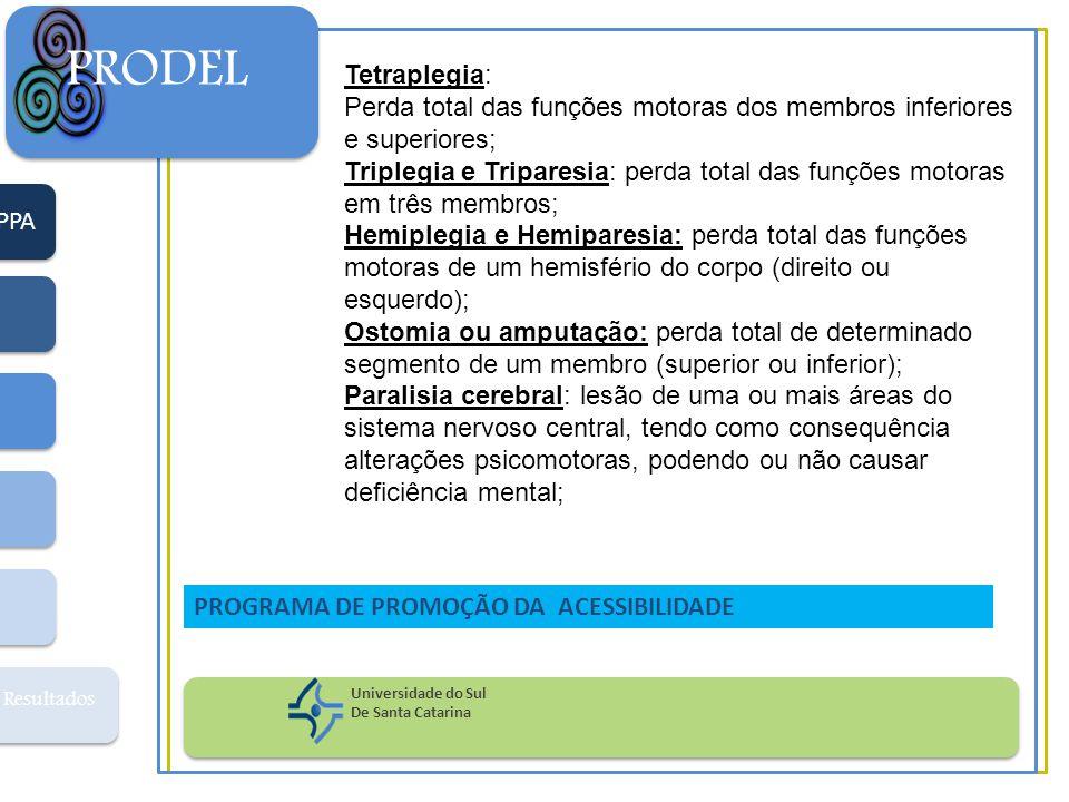 PPA Resultados PRODEL Universidade do Sul De Santa Catarina PROGRAMA DE PROMOÇÃO DA ACESSIBILIDADE Tetraplegia: Perda total das funções motoras dos me