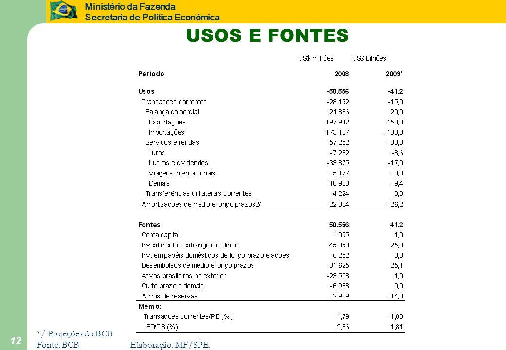 Ministério da Fazenda Secretaria de Política Econômica 12 USOS E FONTES */ Projeções do BCB Fonte: BCBElaboração: MF/SPE.