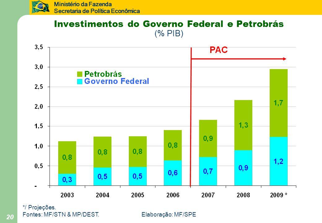 Ministério da Fazenda Secretaria de Política Econômica 20 Investimentos do Governo Federal e Petrobrás (% PIB) */ Projeções.