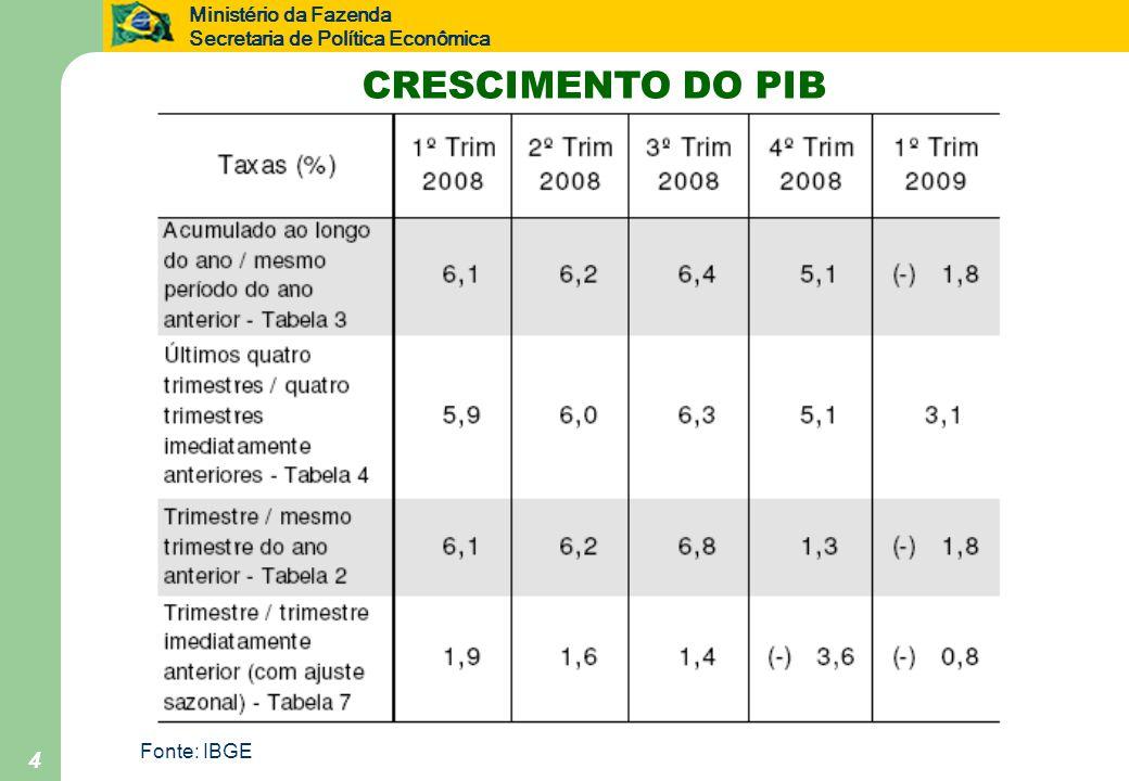 Ministério da Fazenda Secretaria de Política Econômica 4 CRESCIMENTO DO PIB Fonte: IBGE
