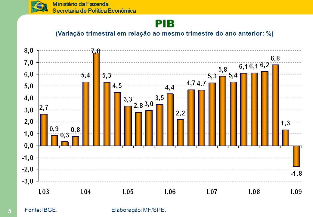 Ministério da Fazenda Secretaria de Política Econômica 5 PIB (Variação trimestral em relação ao mesmo trimestre do ano anterior: %) Fonte: IBGE.Elaboração: MF/SPE.