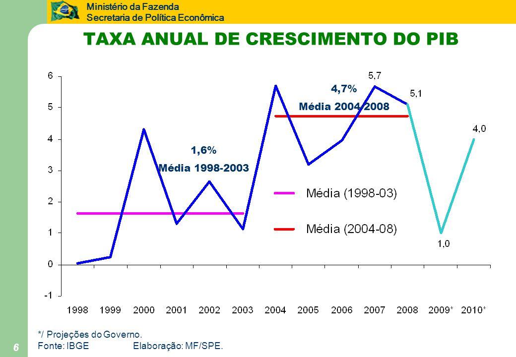Ministério da Fazenda Secretaria de Política Econômica 6 TAXA ANUAL DE CRESCIMENTO DO PIB */ Projeções do Governo.