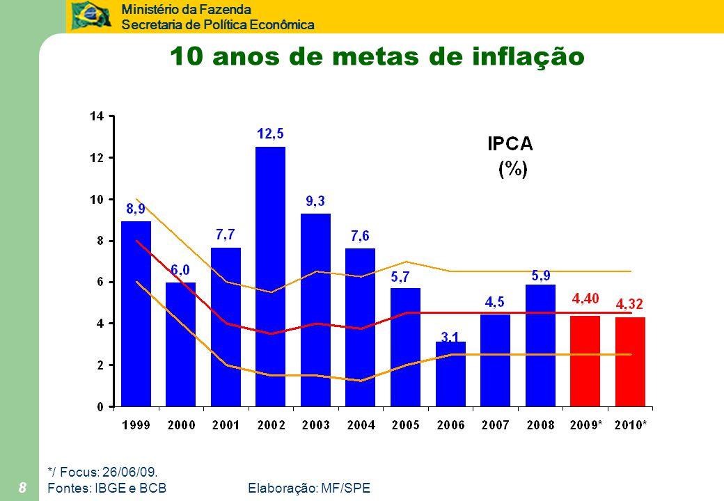 Ministério da Fazenda Secretaria de Política Econômica 8 10 anos de metas de inflação */ Focus: 26/06/09.