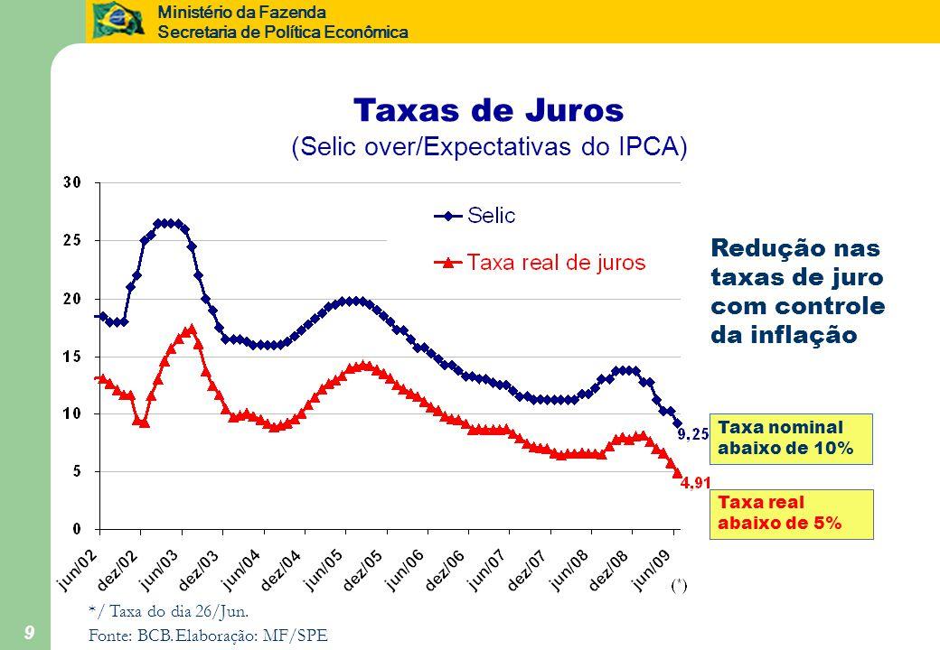 Ministério da Fazenda Secretaria de Política Econômica 9 Taxas de Juros (Selic over/Expectativas do IPCA) */ Taxa do dia 26/Jun.
