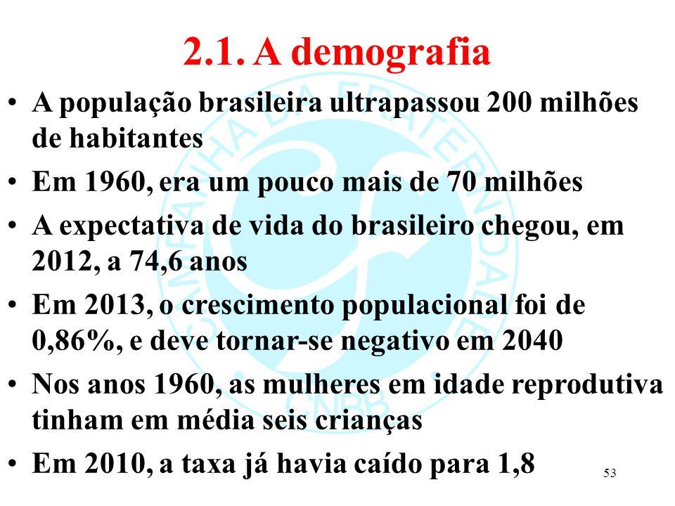 2.1. A demografia A população brasileira ultrapassou 200 milhões de habitantes Em 1960, era um pouco mais de 70 milhões A expectativa de vida do brasi