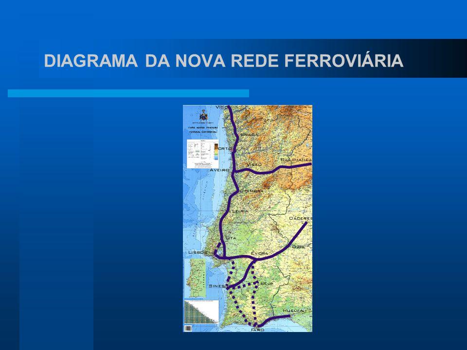 DIAGRAMA DA NOVA REDE FERROVIÁRIA